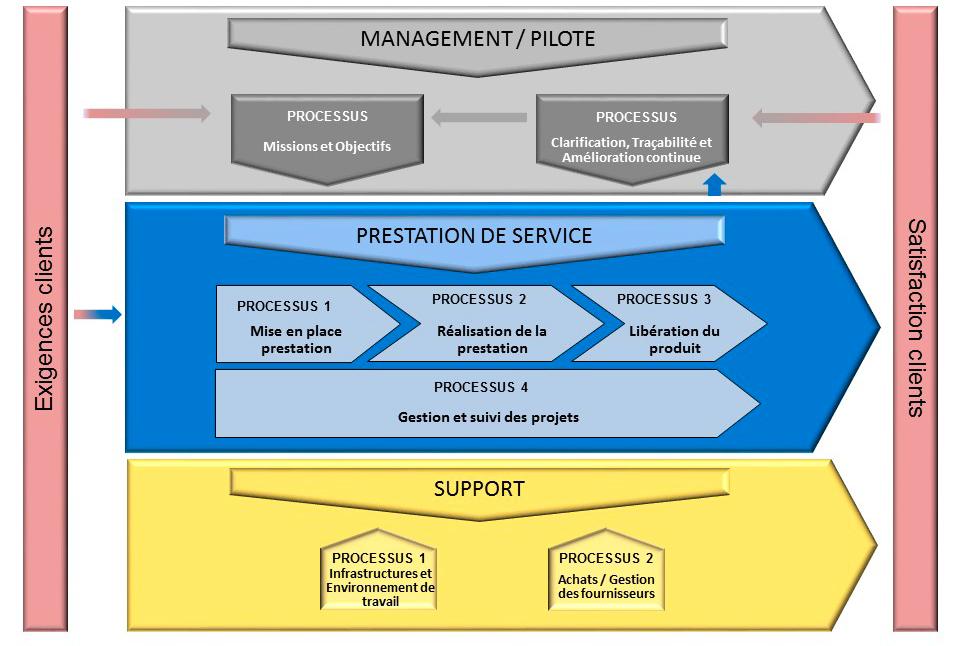 ToNIC INSERM : La cartographie générale des processus