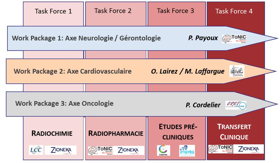 ToNIC Inserm : Plateau Technique innovant de Radiochimie et de Radiopharmacie du Fluor-18