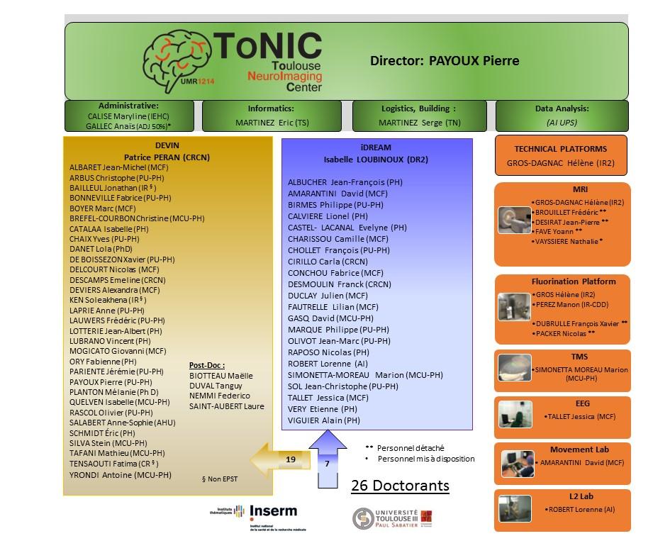 organigramme unité Inserm ToNIC octobre 2019